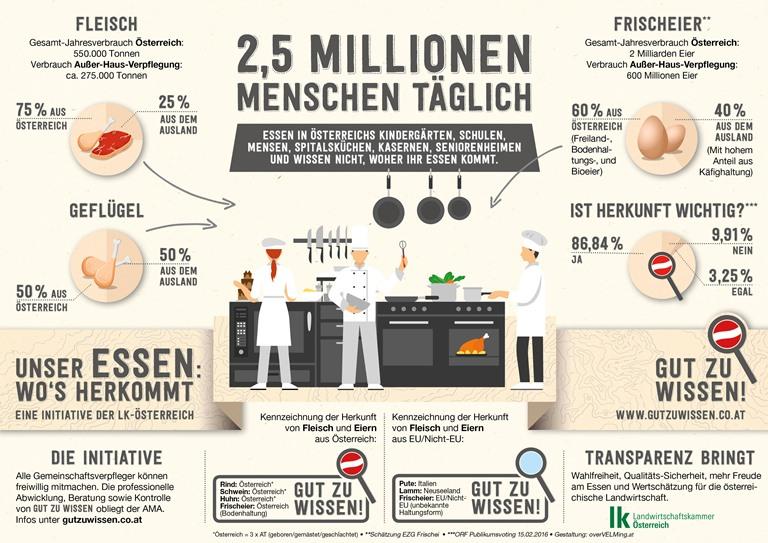 Infografik Gut zu wissen